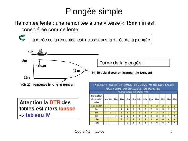 """⚡Présentation """"NIVEAU II COURS DE PLONGEE n°4 LES TABLES DE PLONGEE MN90"""