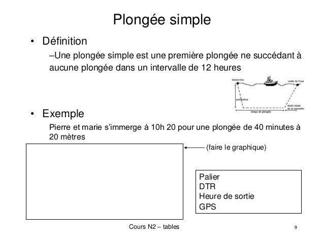 Utilisation des tables de plongée MN90  Niveau 3