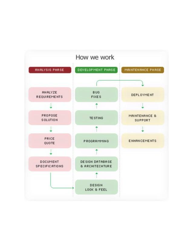 How Brilliantwebdesign.net Work
