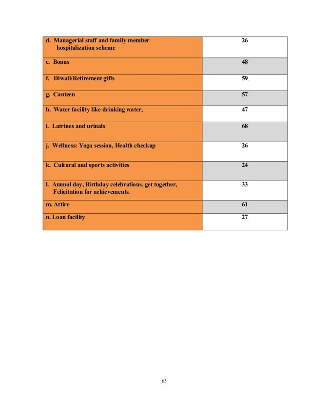 Q20. Which of the following measurement methods rates employee performance?