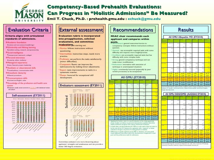 Evaluation Criteria External assessment Recommendations Results Criteria aligns with articulated standards of admissions. ...