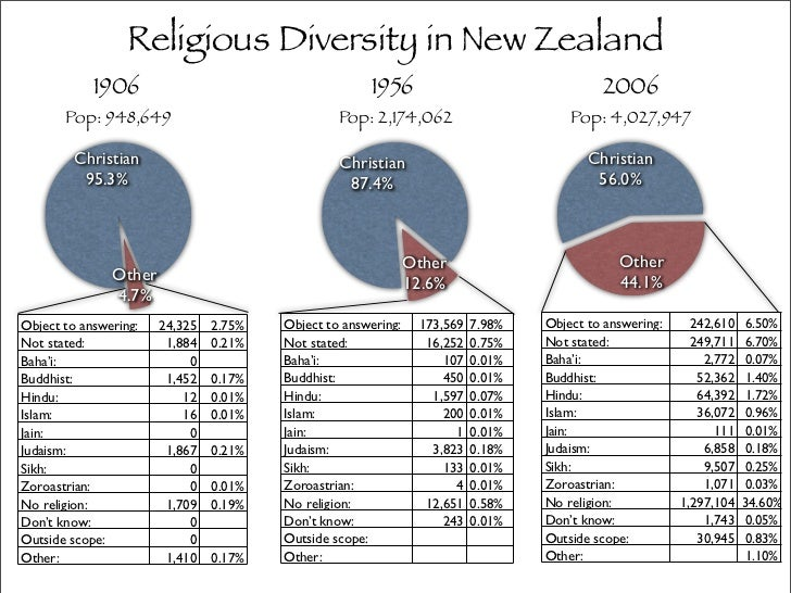religious and ethnic diversity essay Religion and ethnic diversity essay sample this video discusses the mass diversity of religion in the united states, especially in los angeles.