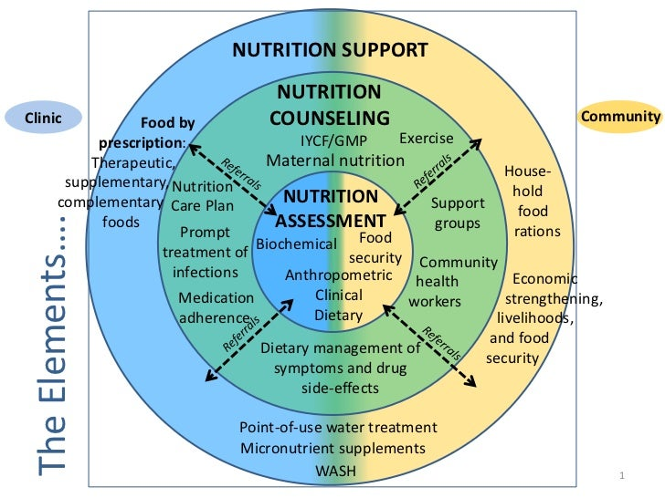 NUTRITION SUPPORT                                      NUTRITIONClinic              Food by          COUNSELING           ...