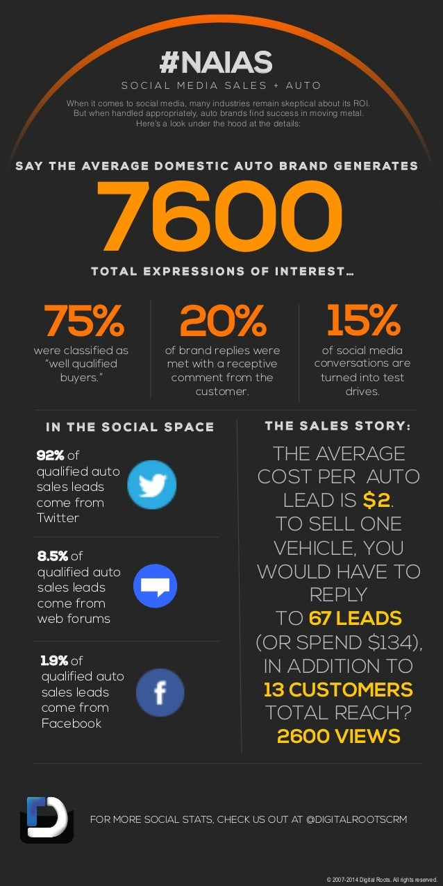 #NAIAS SOC IA L MEDIA SA LE S + AUTO When it comes to social media, many industries remain skeptical about its ROI. But wh...