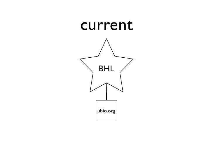 current  BHL  ubio.org