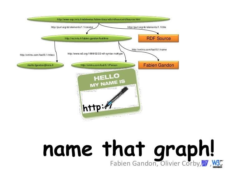 Name That Graph !