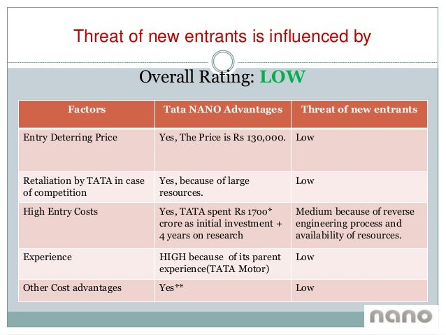 pest analysis of tata nano Related essays company and product analysis of the tata nano marketing tata nano: the world cheapest car ever built the car was launched on march 23rd 2009 tata nano is not just the.