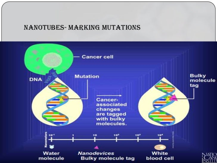 an analysis of the nanotechnology in cancer treatment Solving radiotherapy s biggest limitation medicine is now using physics every day to treat cancer patients nanotechnologies or nanomedicine can help clinic.