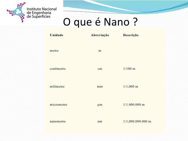 O que é Nano ?