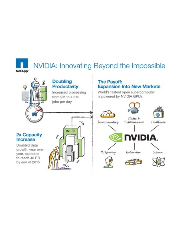 NVIDIA: Innovating Beyond the Impossible