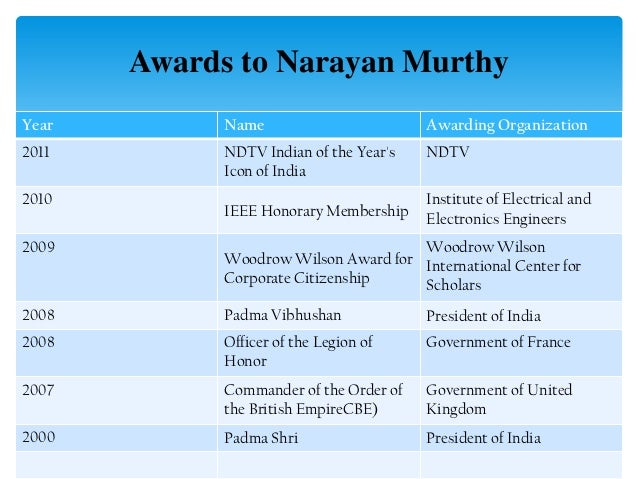 """strategic leader narayan murthy Narayana murthy as a leader join charismatic,"""" and """"strategic"""" these are all leadership murthy usually referred to as narayana murthy."""