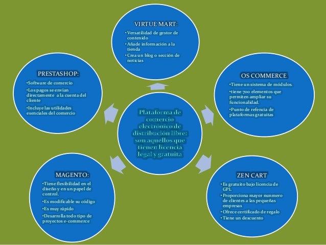 VIRTUE MART: • Versatilidad de gestor de contenido • Añade información a la tienda • Crea un blog o sección de noticias  P...