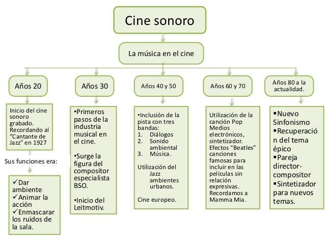 Cine sonoro                                    La música en el cine                                                       ...