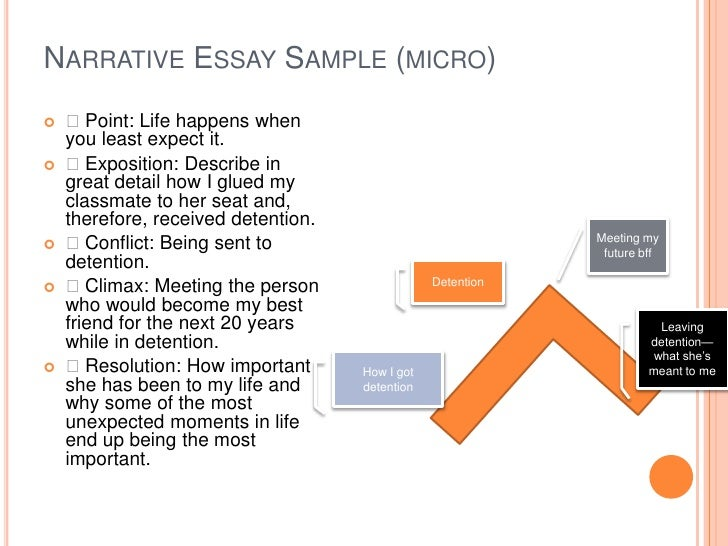narrative essay sample As a mode of expository writing, the narrative approach, more than any other, offers writers a chance to think and write about themselves we all have experiences.