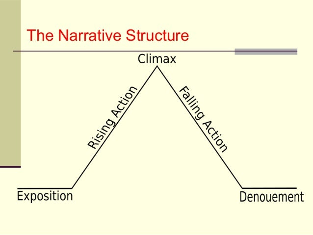 Narrative essay writing structure