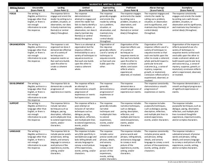 Persuasive essay rubric common core