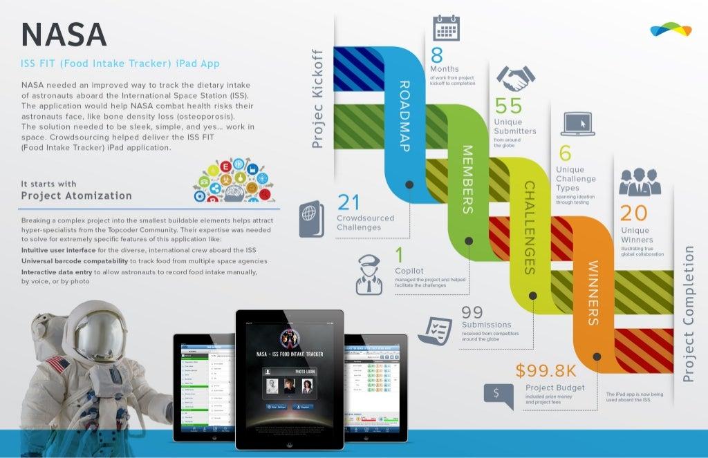 Infographic app ipad