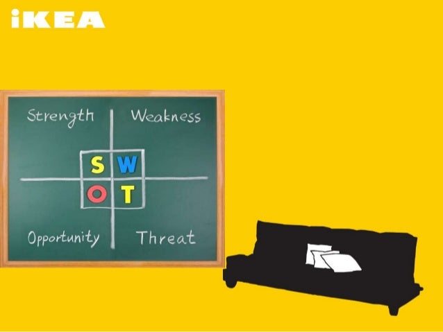 Introduction   SWOT analysis and sustainable business planning     OneClass