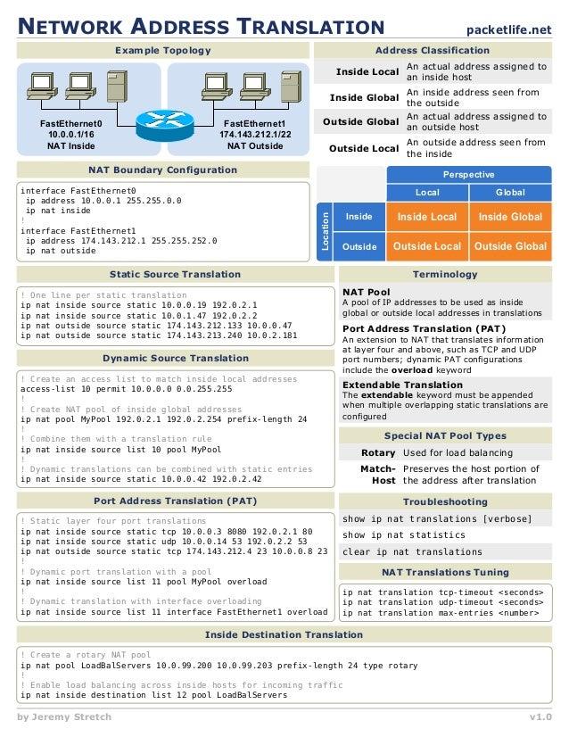 NETWORK ADDRESS TRANSLATION                                                                             packetlife.net    ...