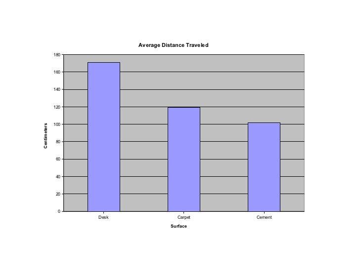 Average Distance Traveled              180              160              140              120              100Centimeters ...