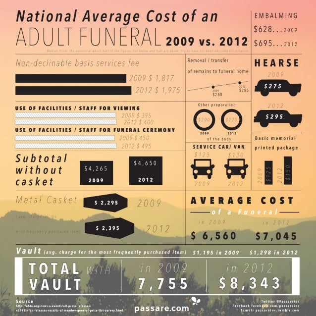 National Average Cost of a Funeral 2012 - Infographic