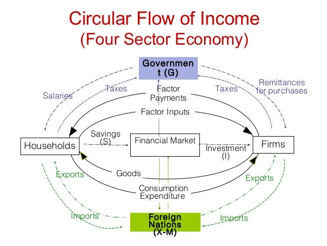 circular flow in an open economy In this article we will discuss about the circular flow of money in an economy   figure 4 shows the circular flow of the four-sector open economy with saving,.