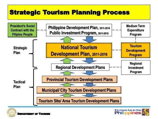 development of sustainable and regional tourism