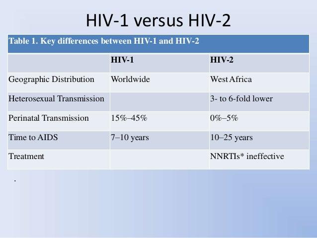 Hiv Aids Natural History