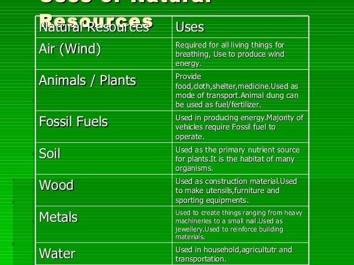 Natural Resources Found In Medicine