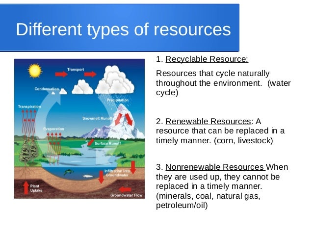 Natural resources for Different type of water