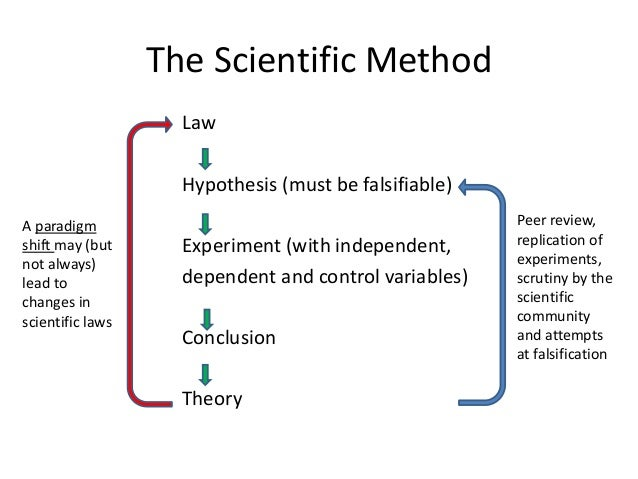 hypothesis law Extracts from this document introduction investigation on boyles law apparatus hypothesis my hypothesis of this experiment is that if a fixed (set) mass of air is made smaller then the molecules will be closer together, this will cause the molecules to bounce around more causing more pressure.