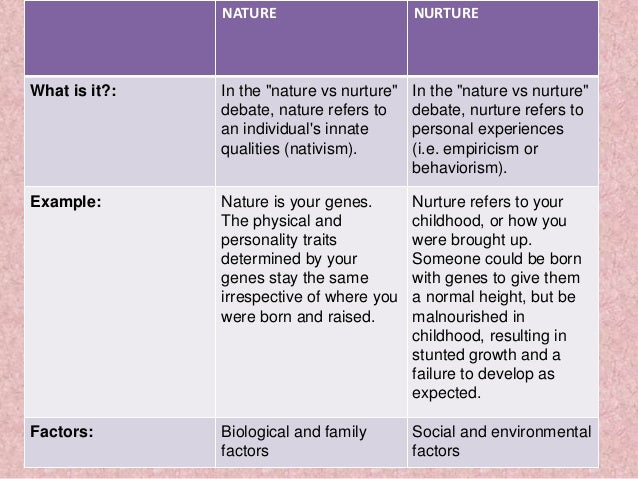 Nature vs Nurture Examples