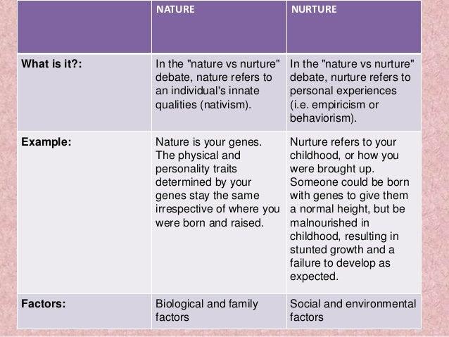 nature nurture debate summary