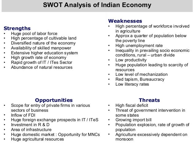 Analysis of business environment