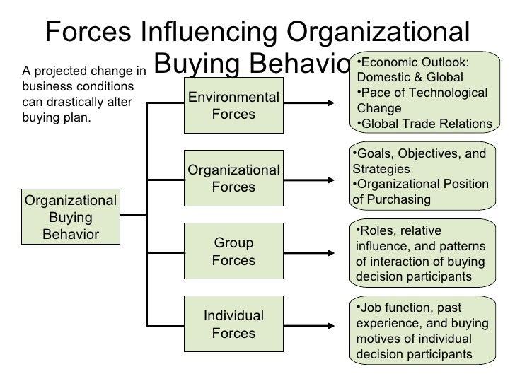 Organizational Buying Behavior Organizational Buying