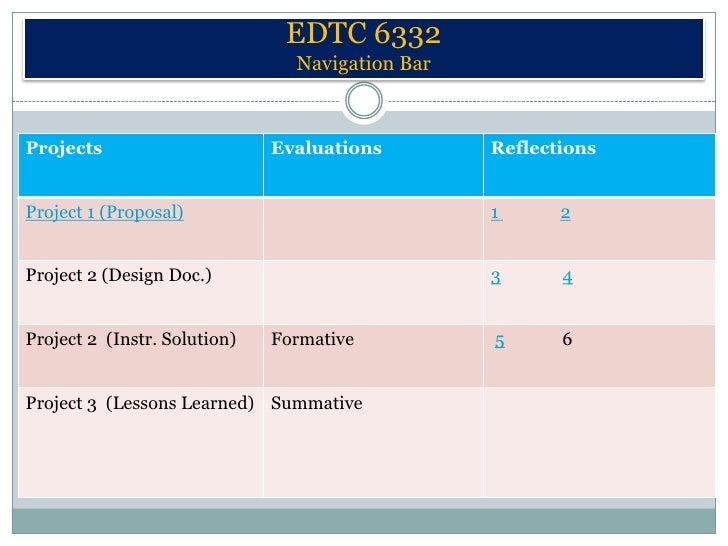 EDTC 6332                                Navigation BarProjects                      Evaluations        ReflectionsProject...