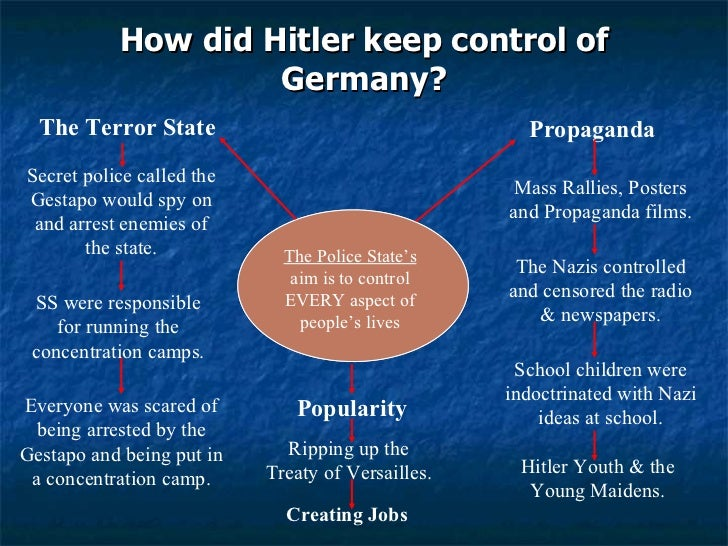 """terror and repression in nazi germany """"american political discourse had framed the jewish problem as an immigration problem germany's persecution of jews raised the specter of a vast influx of jewish refugees at a time when america was reeling from the depression"""" ― erik larson, in the garden of beasts: love, terror, and an american family in hitler's."""