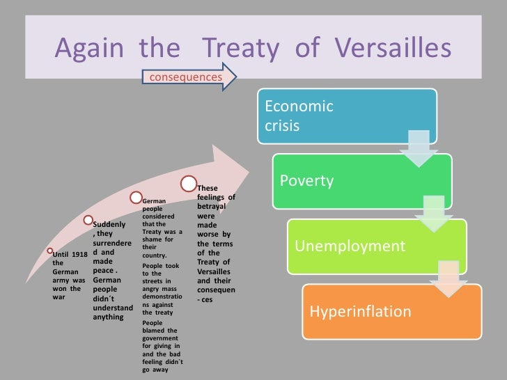Again the Treaty of Versailles                          consequences                                                      ...