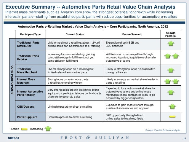 value chain analysis automobile industry in india India's automobile industry: growth and export potential jatinder singh1 the empirical analysis and results are discussed in section 5 paper ends with.