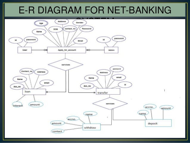internet banking ppt  use case diagram of customer requirements