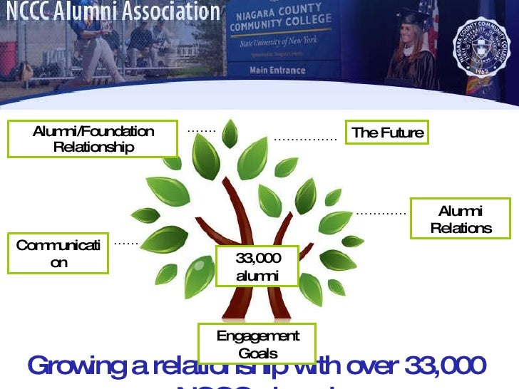 Growing a relationship with over 33,000 NCCC alumni 33,000 alumni Communication Alumni Relations The Future Alumni/Foundat...