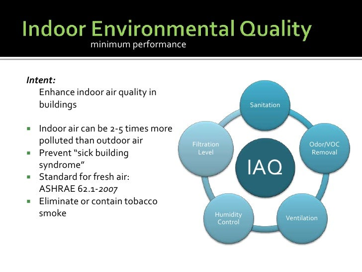 Sustainable design principles for Indoor air quality design