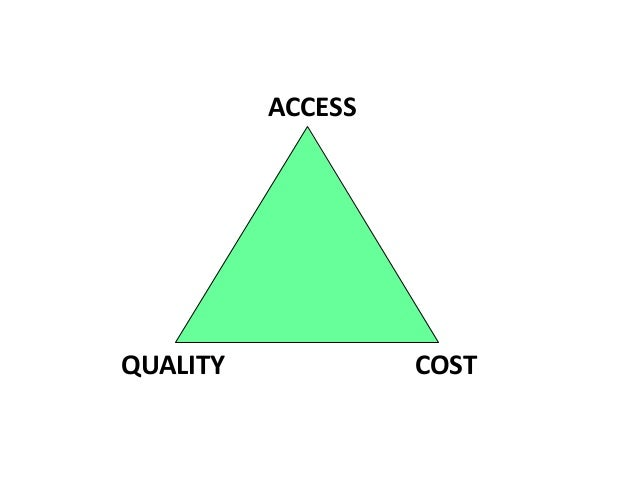 ACCESS	    	   QUALITY	    	   	   	   	   	   	   	   	   COST