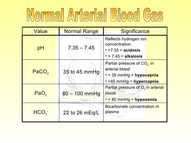 Gas Ranges >> Arterial Blood Gas Ranges Pictures to Pin on Pinterest - PinsDaddy