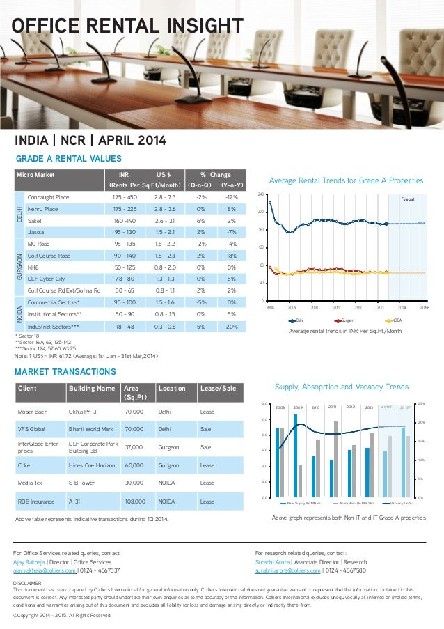 Ncr office rental insights april 2014