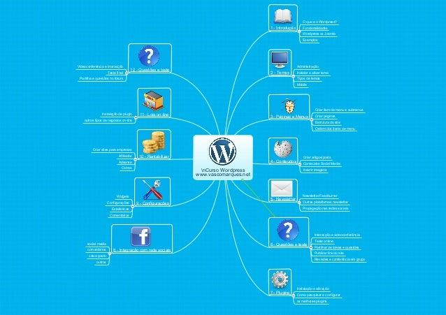 2 - TemasAdministraçãoInstalar e ativar temaTipos de temasMobile1 - IntroduçãoO que e o Wordpress?FuncionalidadesWordpress...