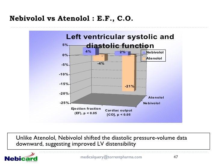 Nebivolol and viagra