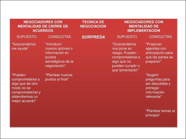 NEGOCIADORES CON                    TECNICA DE         NEGOCIADORES CON   MENTALIDAD DE CIERRE DE              NEGOCIACION...