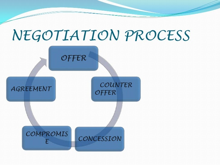 the six steps of the negotiation process essay Step 2 of contract negotiation process: negotiation meeting this is the meeting proper where you (and your team if there's one) will sit down with the supplier.