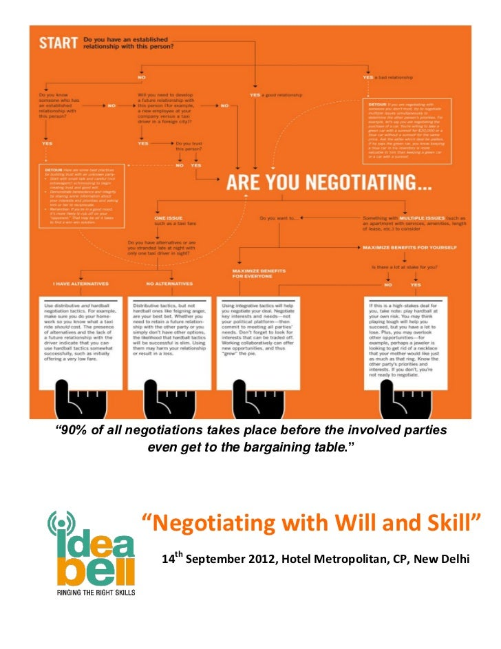 """""""90% of all negotiations takes place before the involved parties               even get to the bargaining table.""""         ..."""